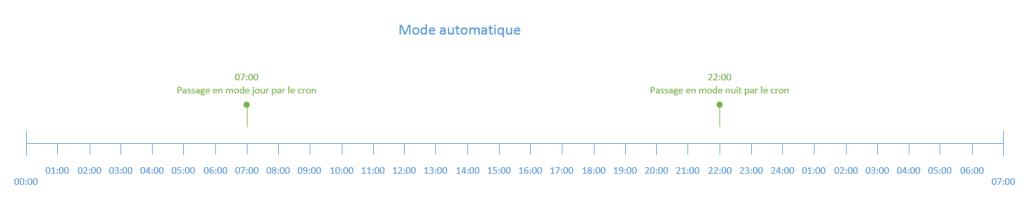 jourNuit-mode-automatique