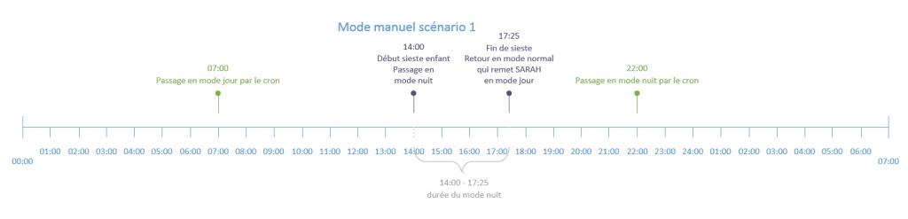 jourNuit-mode-manuel-scenario1