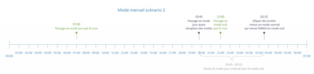 jourNuit-mode-manuel-scenario2