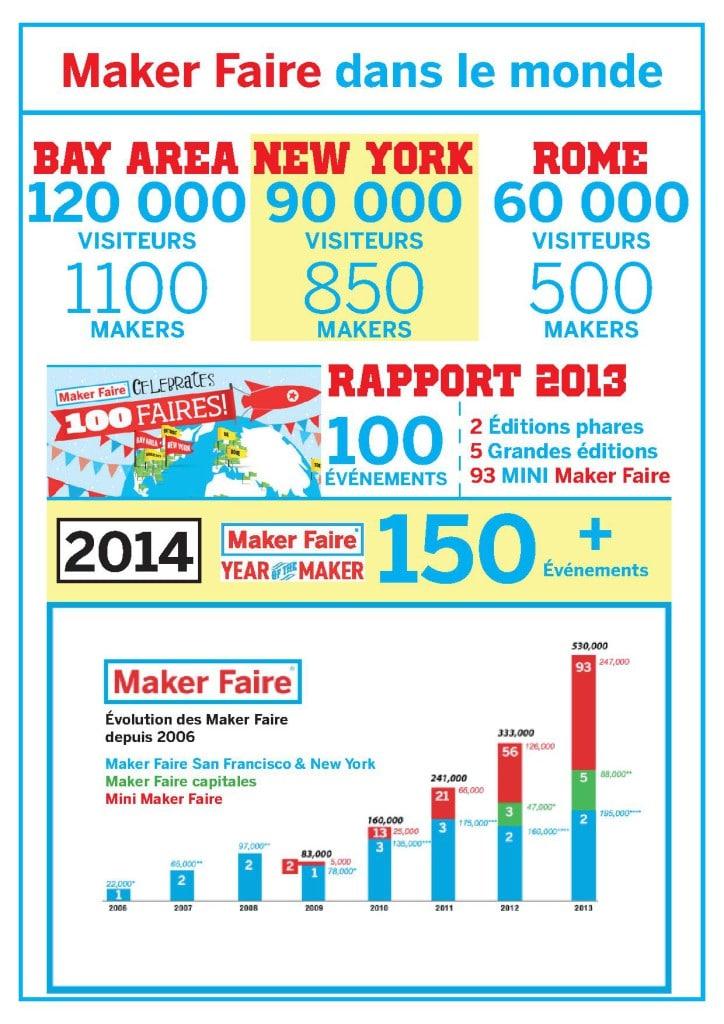 MakerFaireMonde